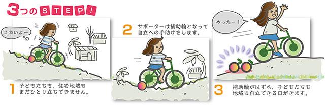 自転車3step.jpg
